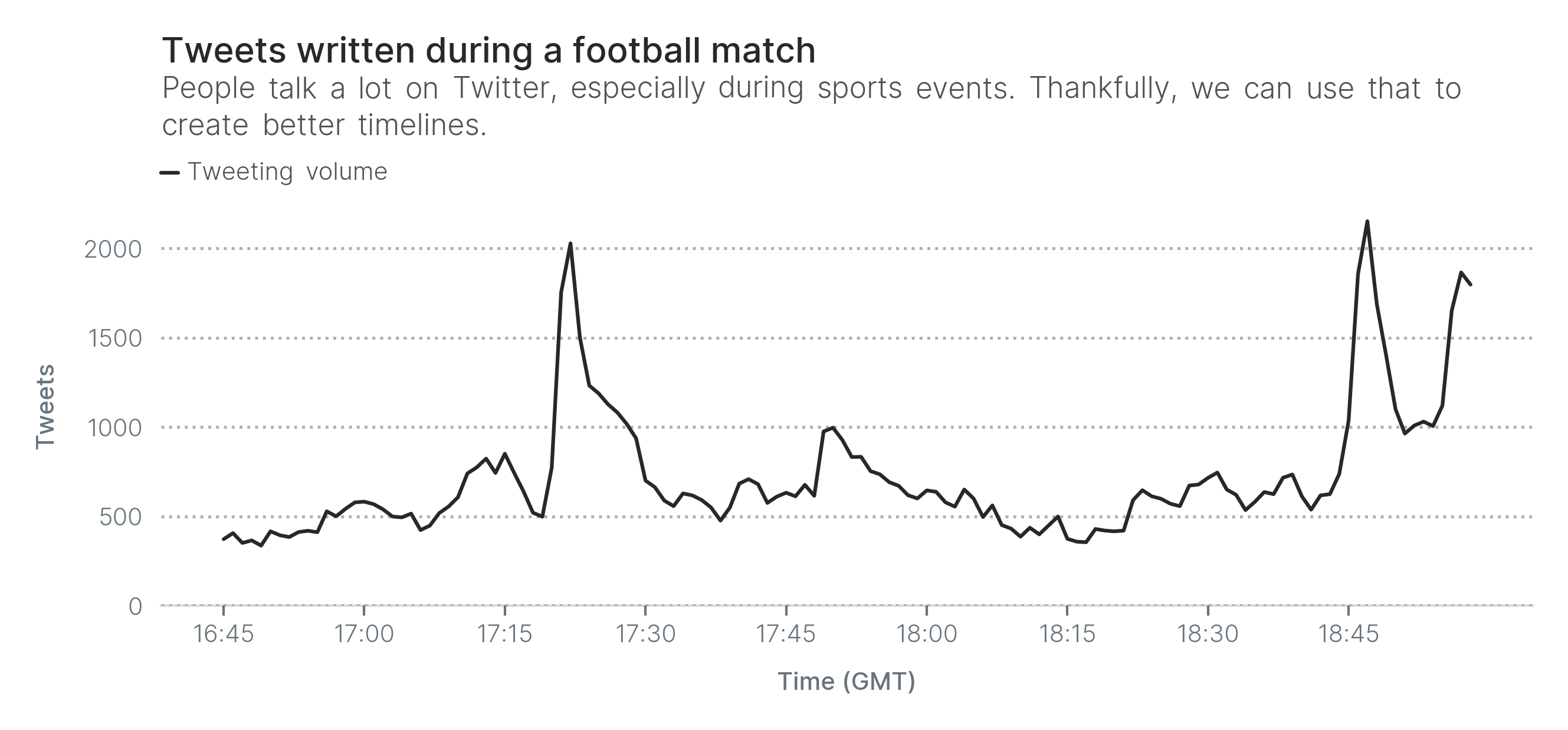 People talk a lot on Twitter, especially during sports events. Thankfully, we can use that to create better timelines.