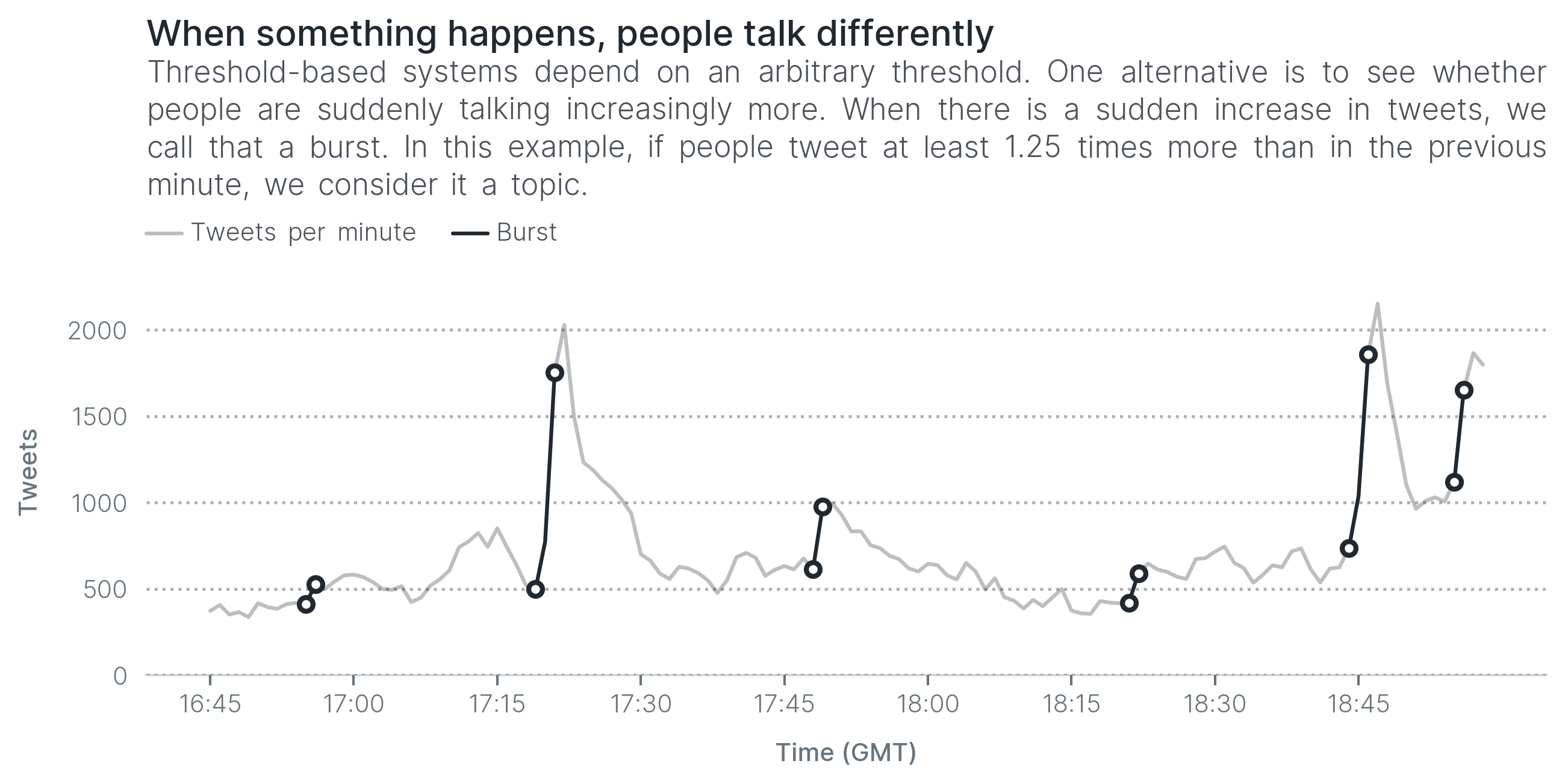 When something happens, people talk differently. Threshold-based systems depend on an arbitrary threshold. One alternative is to see whether people are suddenly talking increasingly more. When there is a sudden increase in tweets, we call that a burst. In this example, if people tweet at least 1.25 times more than in the previous minute, we consider it a topic.