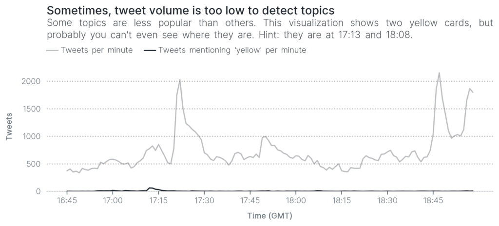 Sometimes, tweet volume is too low to detect topics. Some topics are less popular than others. This visualization shows two yellow cards, but probably you can't even see where they are. Hint: they are at 17:13 and 18:08.