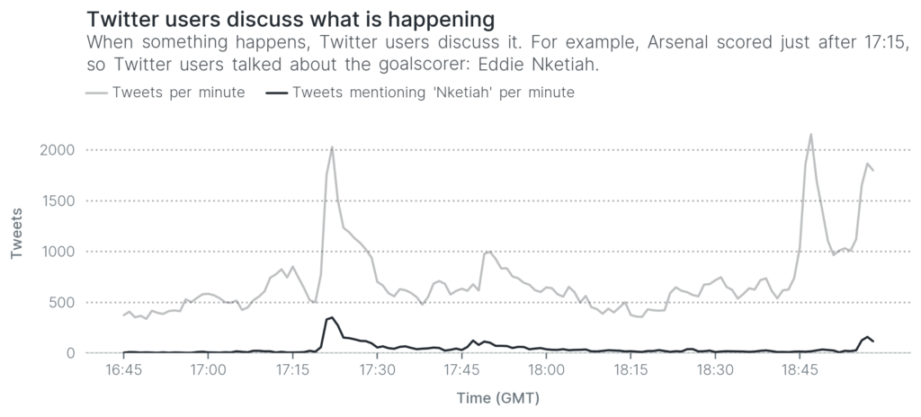 Twitter users discuss what is happening. When something happens, Twitter users discuss it. For example, Arsenal scored just after 17:15, so Twitter users talked about the goalscorer: Eddie Nketiah.