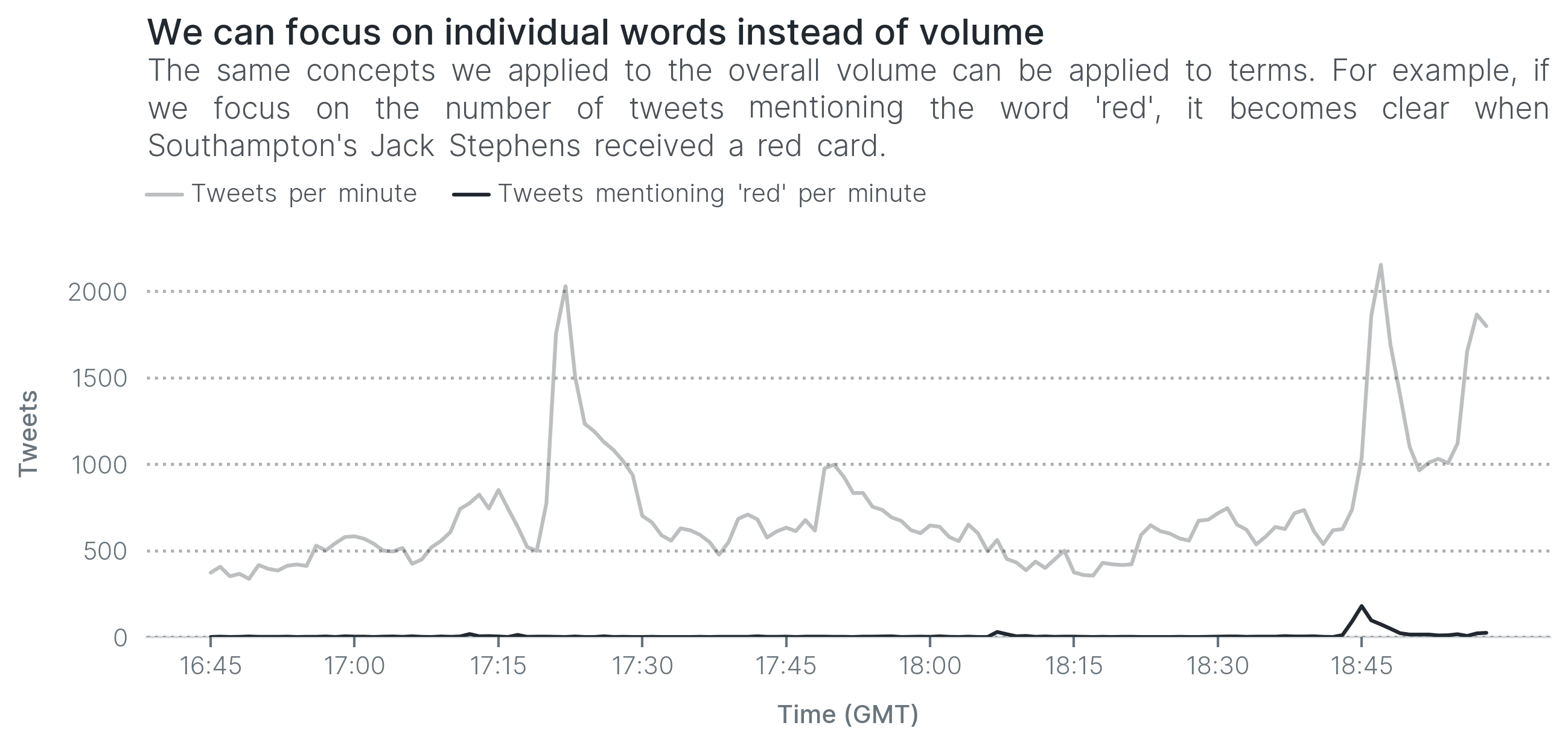 We can focus on individual words instead of volume. The same concepts we applied to the overall volume can be applied to terms. For example, if we focus on the number of tweets mentioning the word 'red', it becomes clear when Southampton's Jack Stephens received a red card.