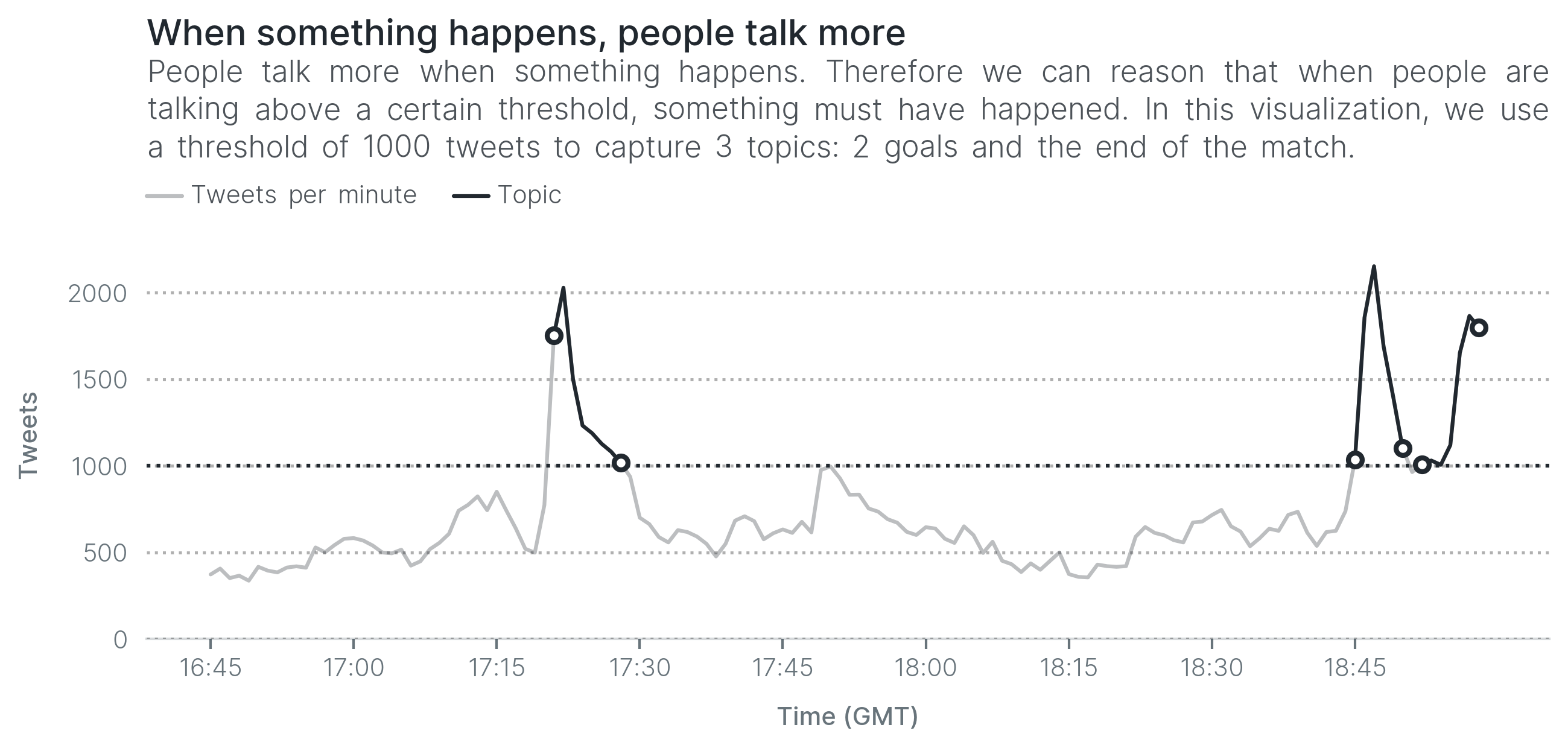 When something happens, people talk more. People talk more when something happens. Therefore we can reason that when people are talking above a certain threshold, something must have happened. In this visualization, we use a threshold of 1000 tweets to capture 3 topics: 2 goals and the end of the match.