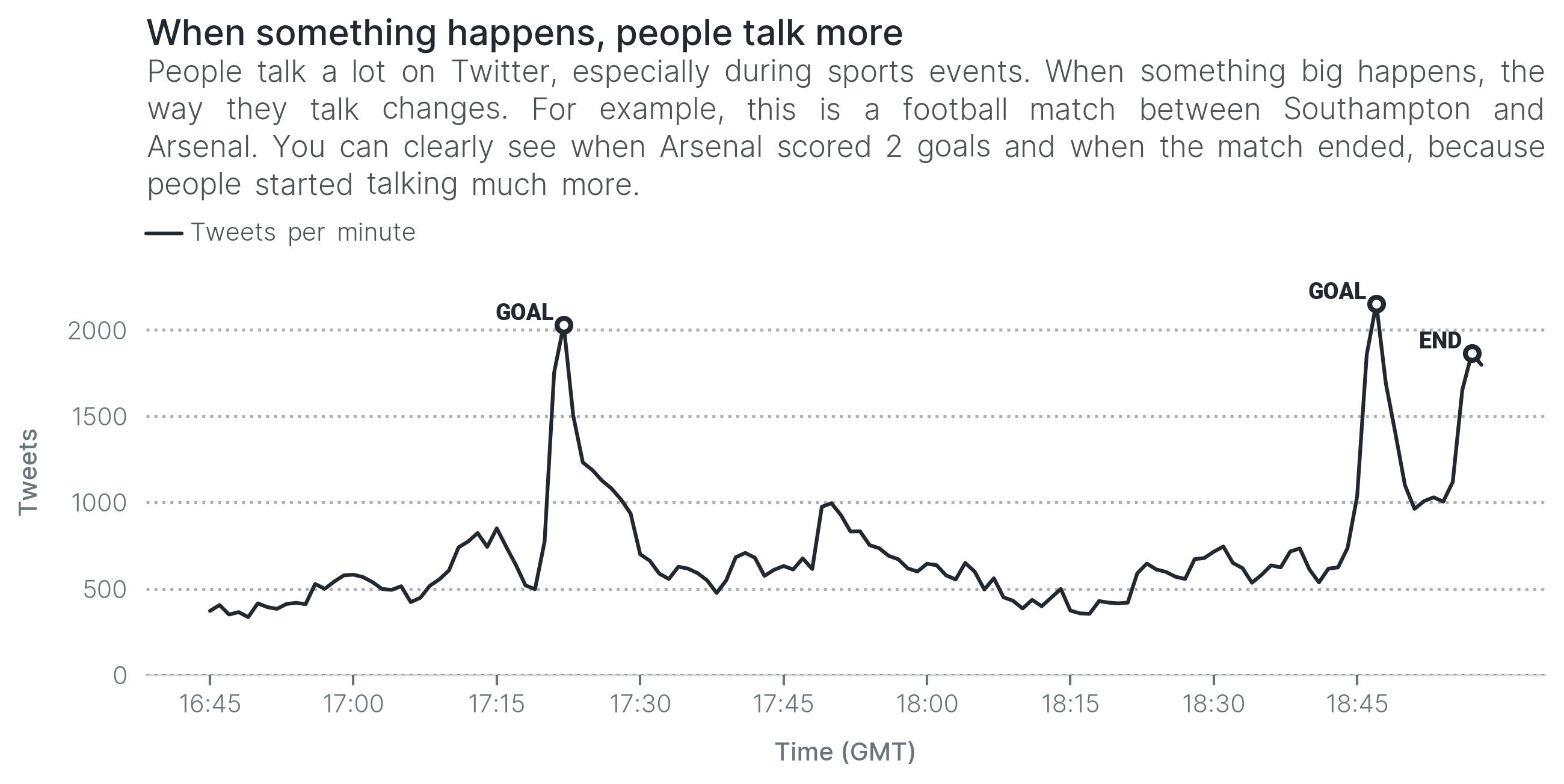 When something happens, people talk more. People talk a lot on Twitter, especially during sports events. When something big happens, the way they talk changes. For example, this is a football match between Southampton and Arsenal. You can clearly see when Arsenal scored 2 goals and when the match ended, because people started talking much more.